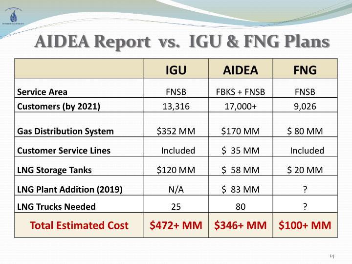 AIDEA Report  vs.  IGU & FNG Plans