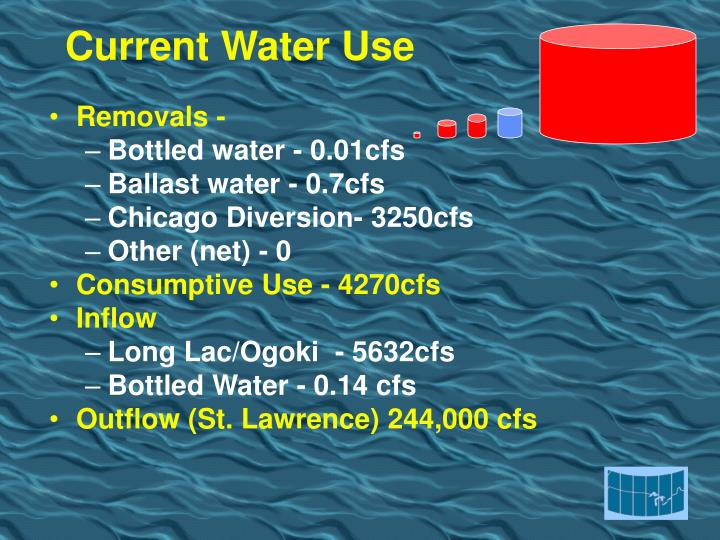 Current Water Use