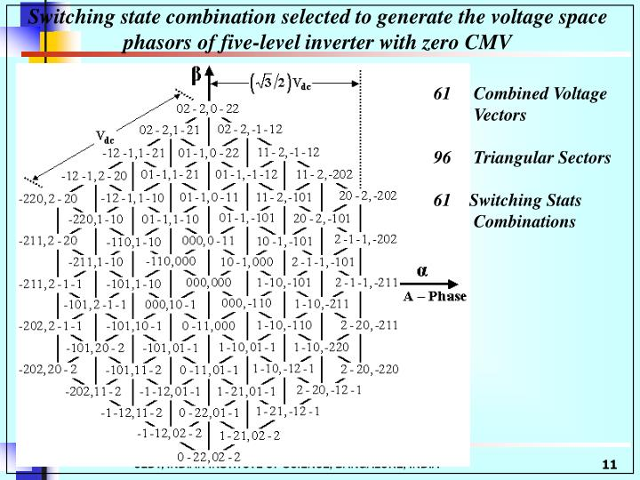 Switching state combination selected to generate the voltage space phasors of five-level inverter with zero CMV