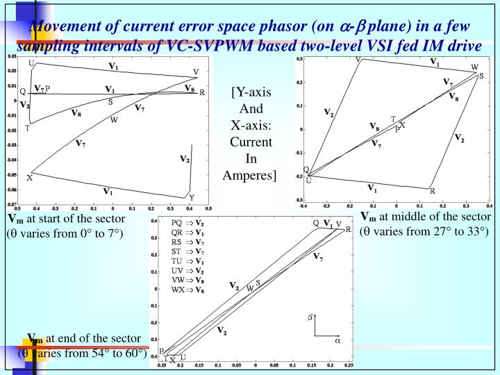 Movement of current error space phasor (on