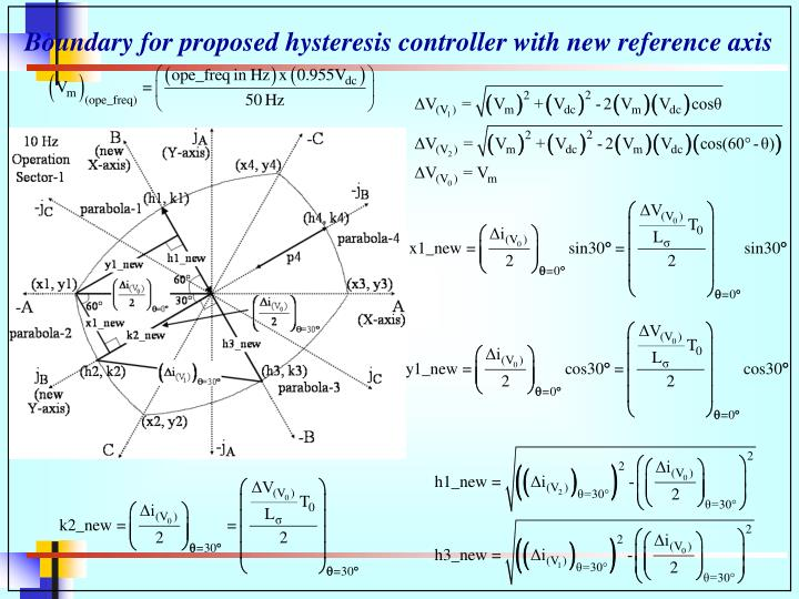 Boundary for proposed hysteresis controller with new reference axis