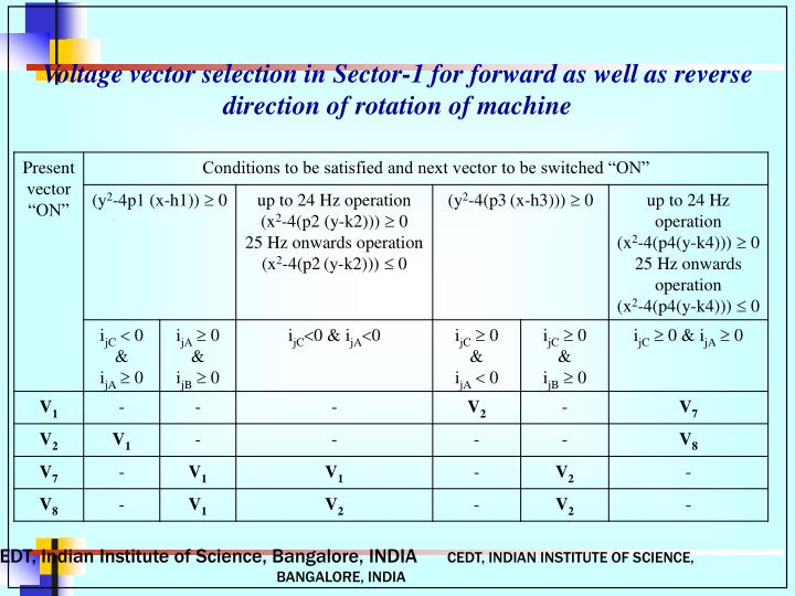 Voltage vector selection in Sector-1 for forward as well as reverse