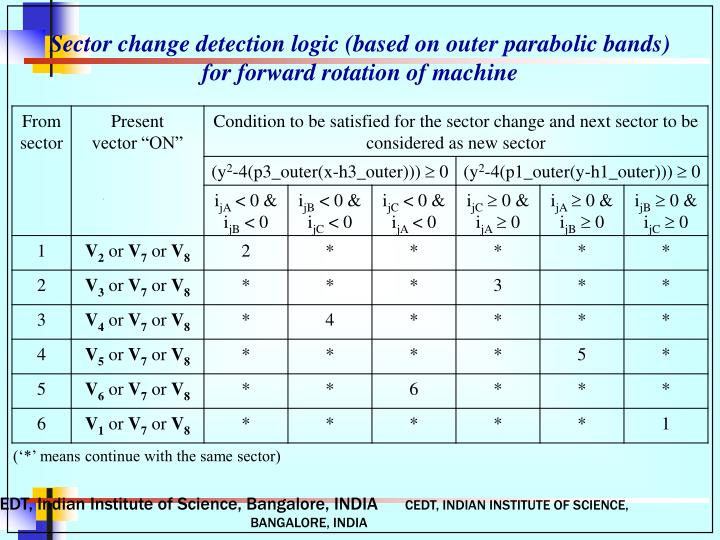 Sector change detection logic (based on outer parabolic bands)