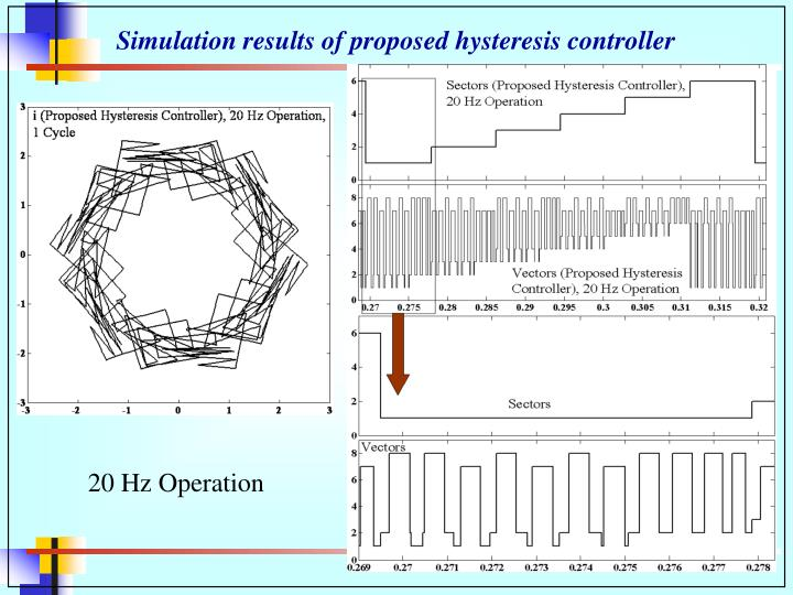 Simulation results of proposed hysteresis controller
