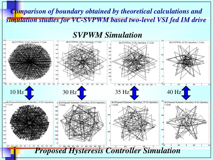 Comparison of boundary obtained by theoretical calculations and simulation studies for VC-SVPWM based two-level VSI fed IM drive
