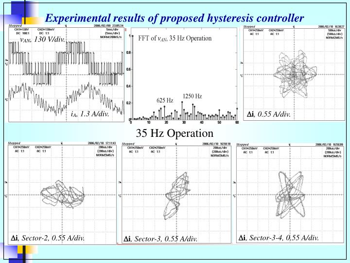 Experimental results of proposed hysteresis controller