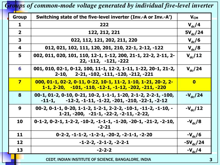 Groups of common-mode voltage generated by individual five-level inverter