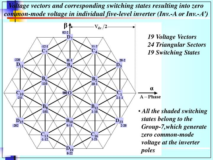 Voltage vectors and corresponding switching states resulting into zero common-mode voltage in individual five-level inverter (Inv.-A or Inv.-A')