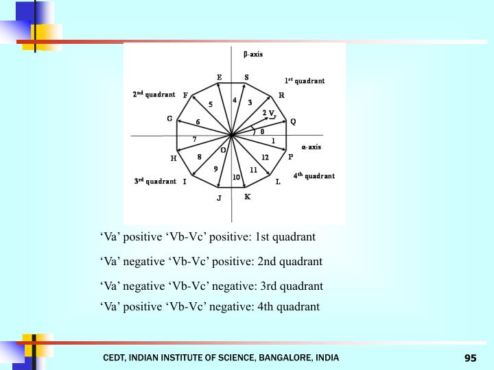 'Va' positive 'Vb-Vc' positive: 1st quadrant