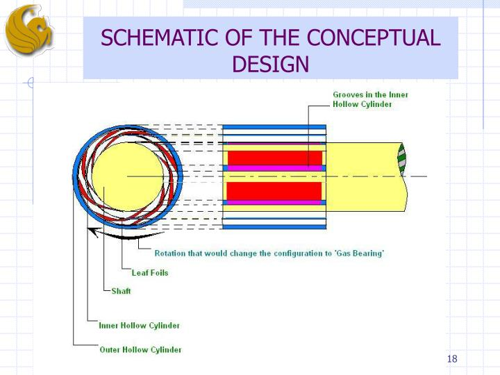 SCHEMATIC OF THE CONCEPTUAL DESIGN