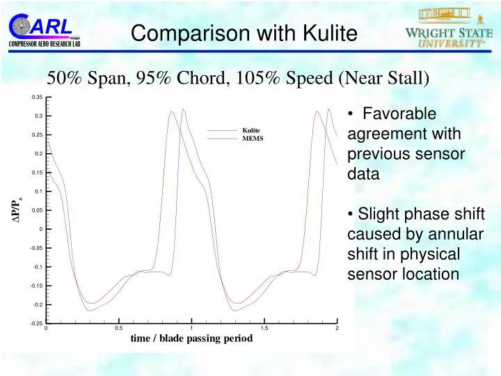 Comparison with Kulite