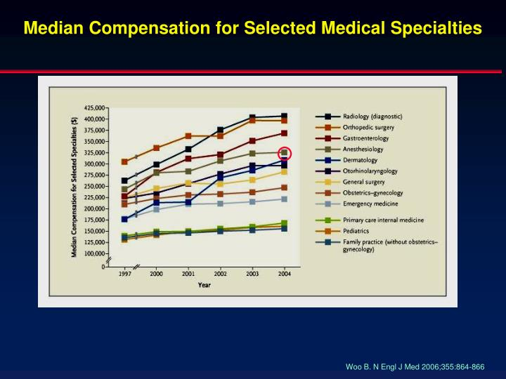 Median compensation for selected medical specialties
