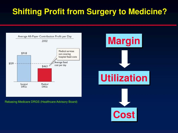 Shifting Profit from Surgery to Medicine?