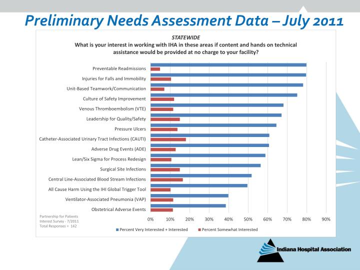 Preliminary Needs Assessment Data – July 2011