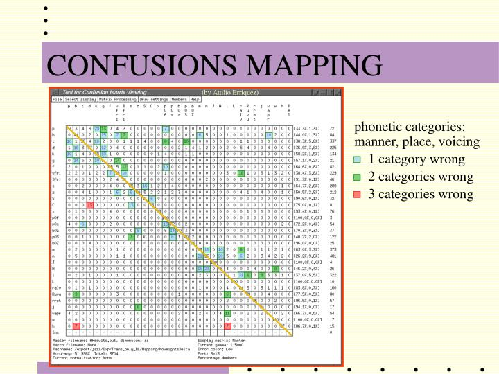 CONFUSIONS MAPPING