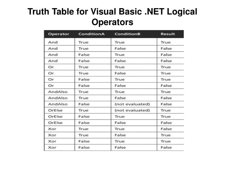 Truth Table for Visual Basic .NET Logical Operators