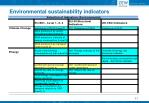 environmental sustainability indicators2