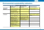 environmental sustainability indicators3
