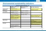 environmental sustainability indicators4