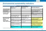 environmental sustainability indicators5