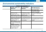 environmental sustainability indicators6