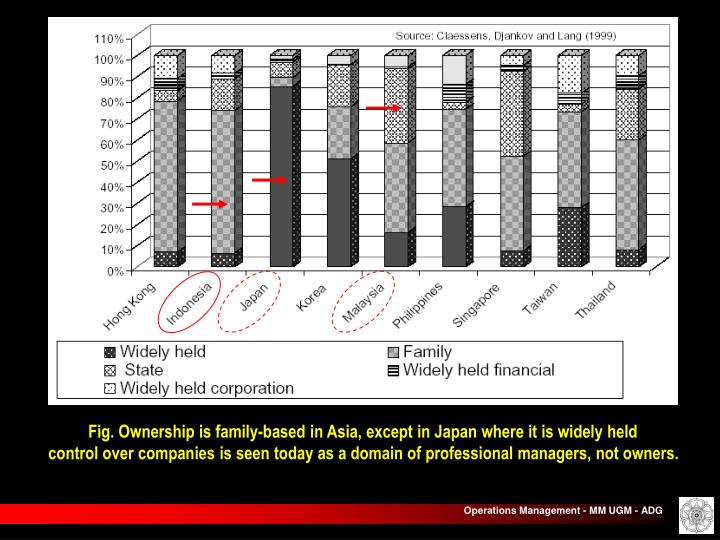 Fig. Ownership is family-based in Asia, except in Japan where it is widely held