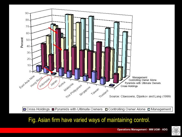 Fig. Asian firm have varied ways of maintaining control.