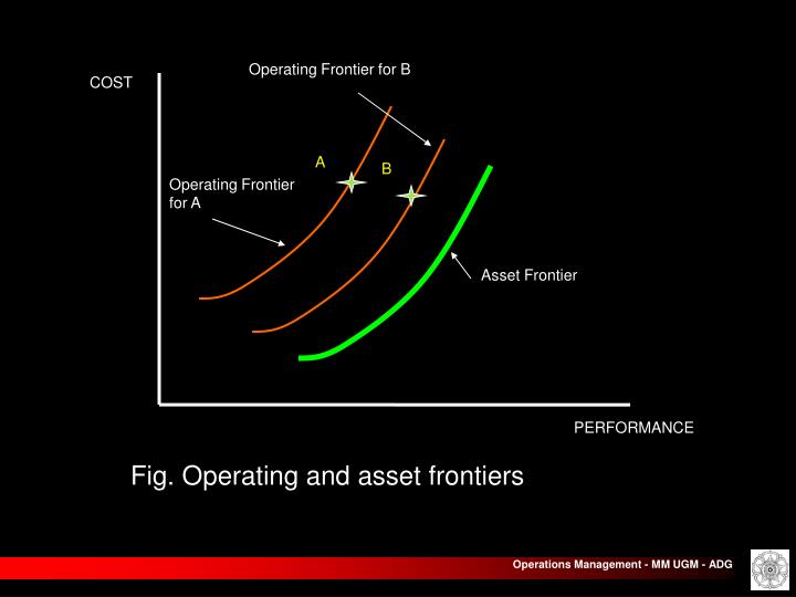 Operating Frontier for B