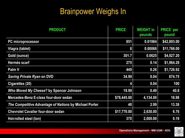 Brainpower Weighs In
