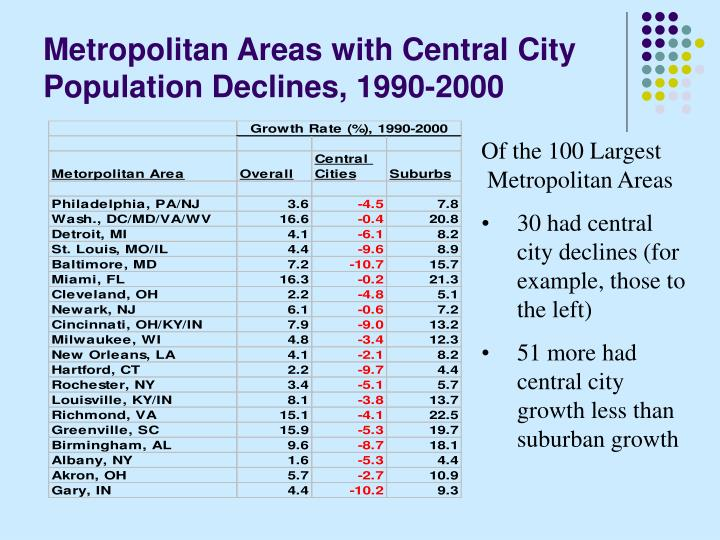 Metropolitan Areas with Central City Population Declines, 1990-2000