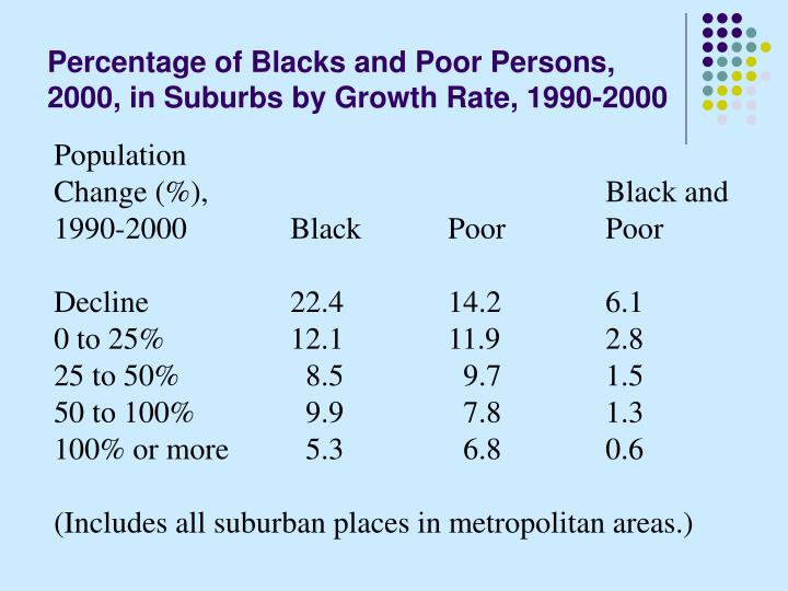 Percentage of Blacks and Poor Persons, 2000, in Suburbs by Growth Rate, 1990-2000
