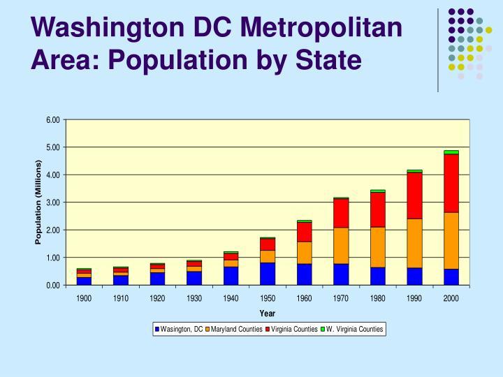 Washington DC Metropolitan Area: Population by State