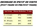 decrease in ipd 10 5 ed visits pcv7 years vs pre pcv7 years
