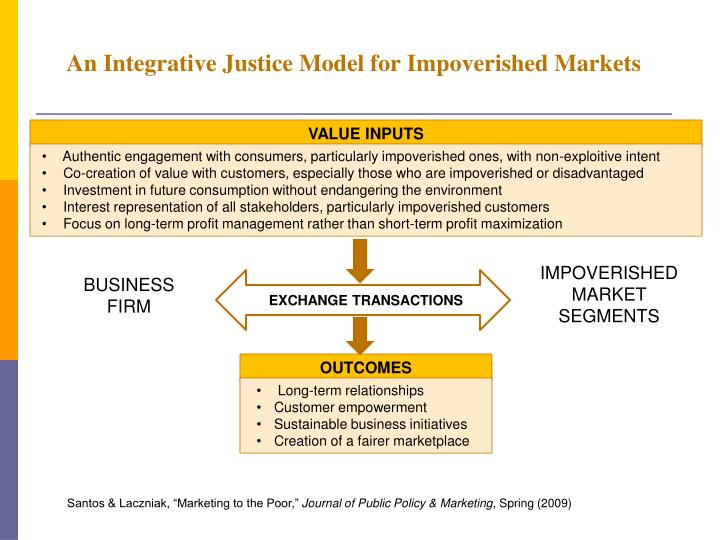 An Integrative Justice Model for Impoverished Markets