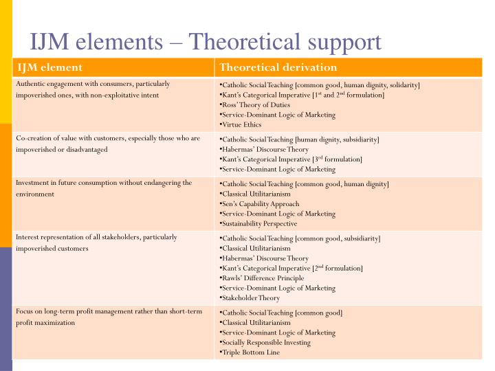 IJM elements – Theoretical support