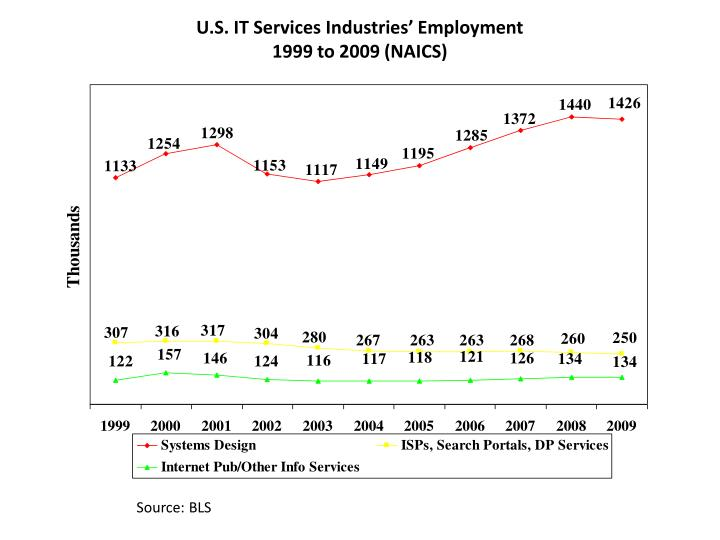 U.S. IT Services Industries' Employment