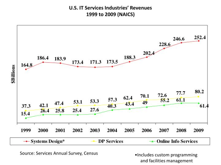 U.S. IT Services Industries' Revenues