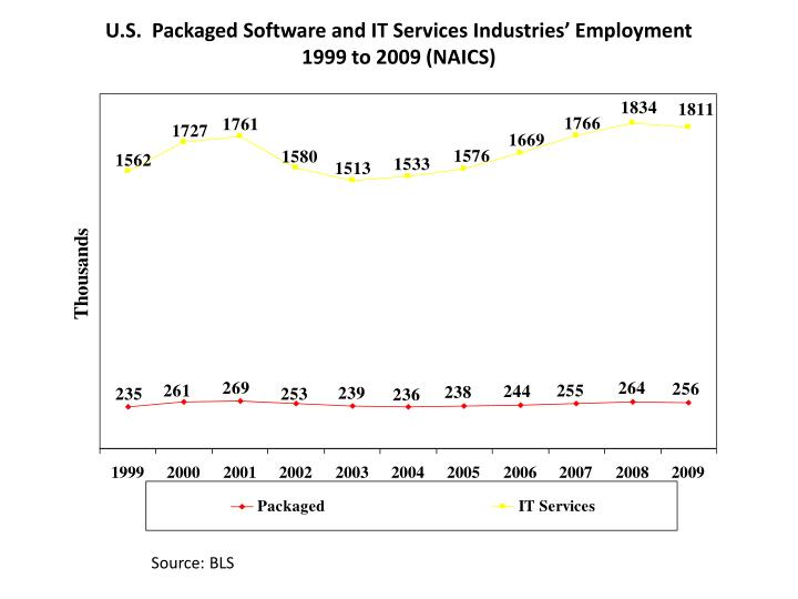 U.S.  Packaged Software and IT Services Industries' Employment