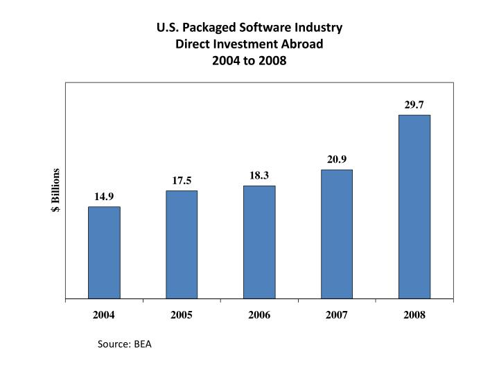 U.S. Packaged Software Industry