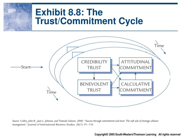 Exhibit 8.8: The Trust/Commitment Cycle