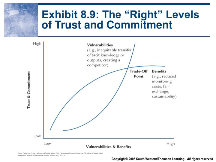 "Exhibit 8.9: The ""Right"" Levels of Trust and Commitment"
