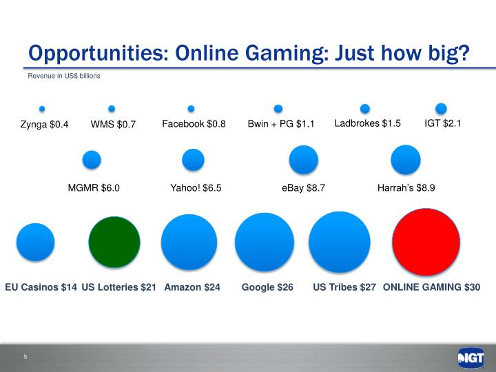 Opportunities: Online Gaming: Just how big?