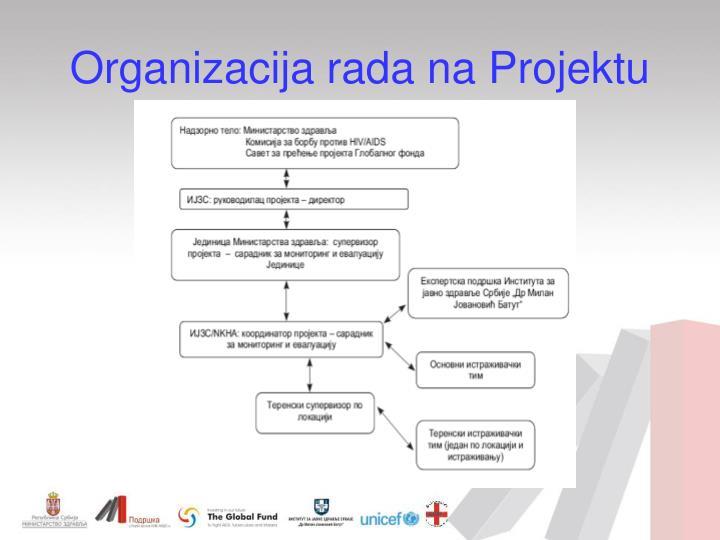 Organizacija rada na projektu