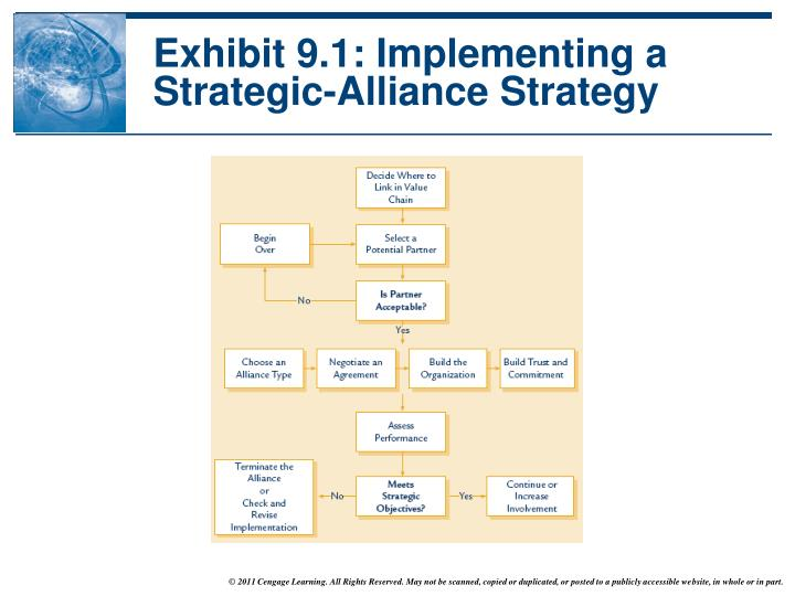 Exhibit 9.1: Implementing a Strategic-Alliance Strategy