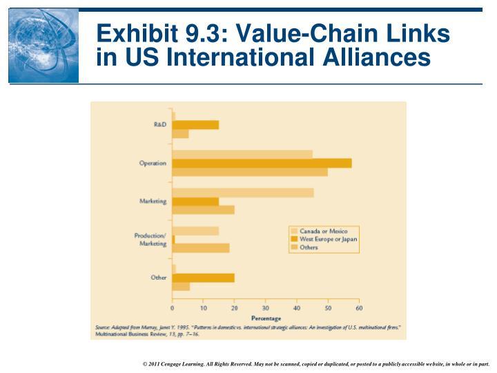 Exhibit 9.3: Value-Chain Links in US International Alliances