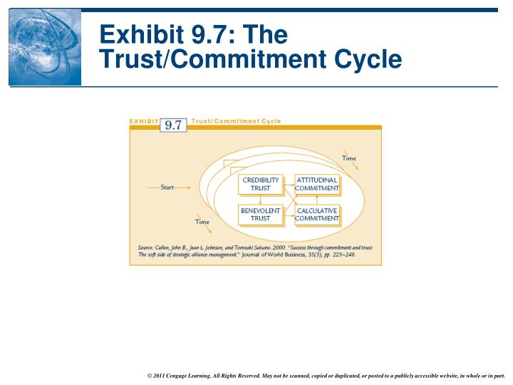 Exhibit 9.7: The Trust/Commitment Cycle