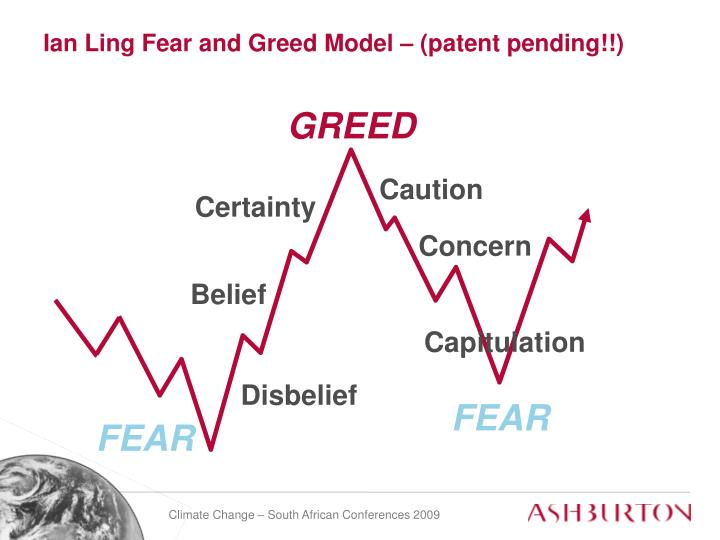 Ian Ling Fear and Greed Model – (patent pending!!)