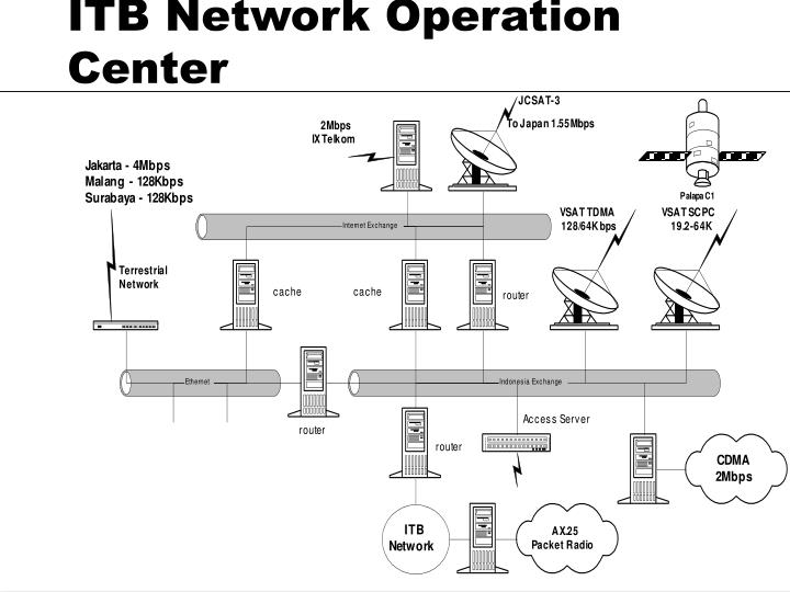 ITB Network Operation Center