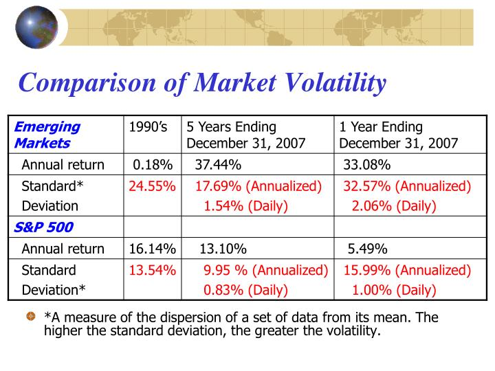 Comparison of Market Volatility