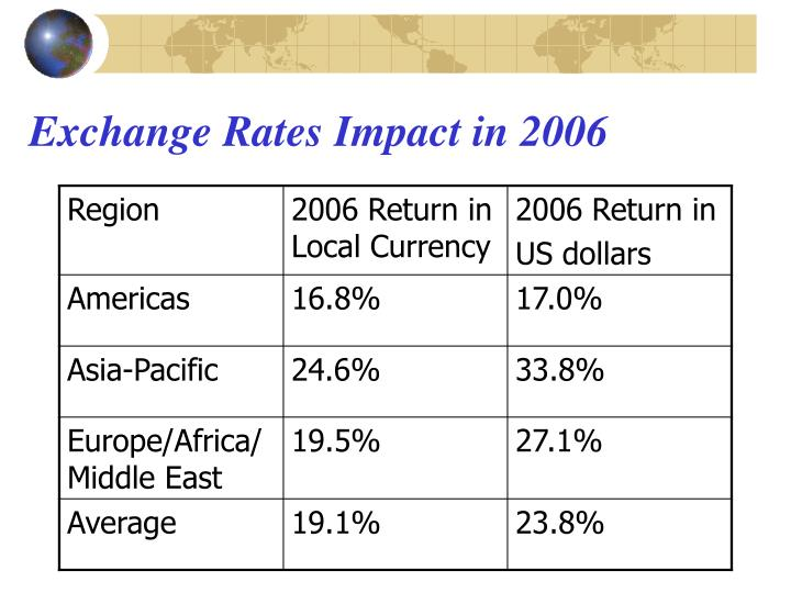 Exchange Rates Impact in 2006
